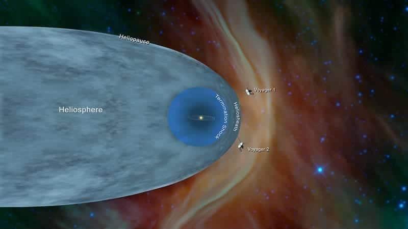 Esta ilustración muestra la posición de las sondas Voyager 1 y Voyager 2 fuera de la heliosfera, una burbuja protectora creada por el Sol, que se extiende más allá de la órbita de Plutón.? Image Credit: NASA/JPL-Caltech